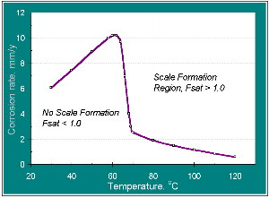 Erosion flow metal paper research